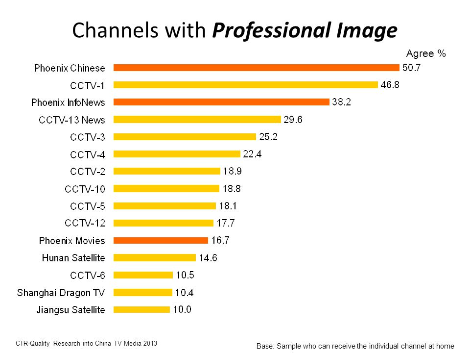 Channels with Professional Image Agree % CTR-Quality Research into China TV Media 2013 Base: Sample who can receive the individual channel at home