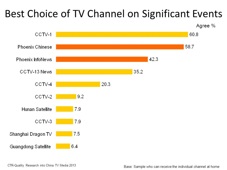 Best Choice of TV Channel on Significant Events Agree % CTR-Quality Research into China TV Media 2013 Base: Sample who can receive the individual channel at home