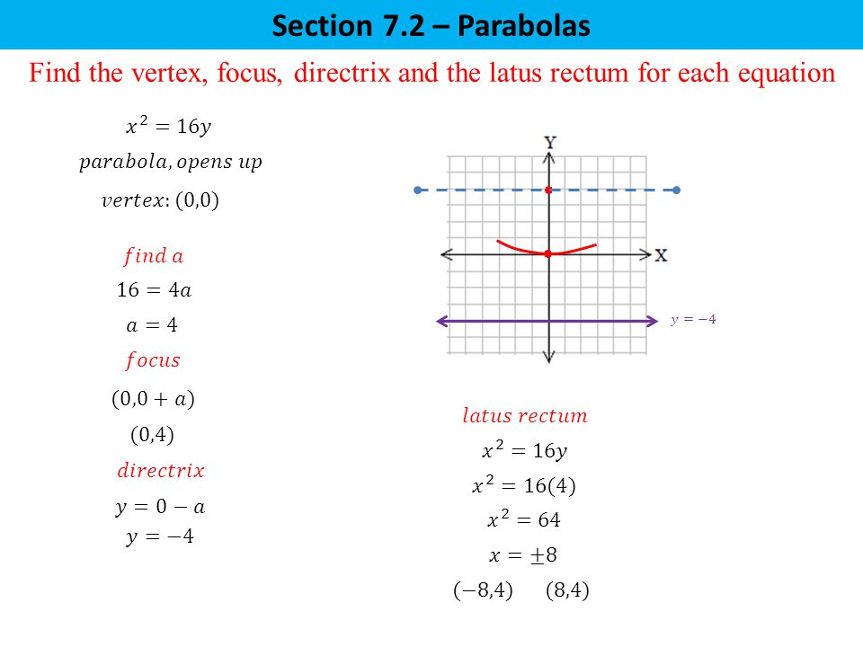 Section 7.2 – Parabolas Find the vertex, focus, directrix and the latus rectum for each equation  