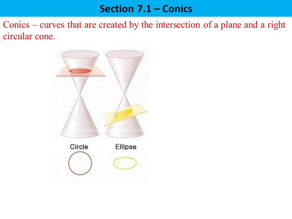 Section 7.1 – Conics Conics – curves that are created by the intersection of a plane and a right circular cone.