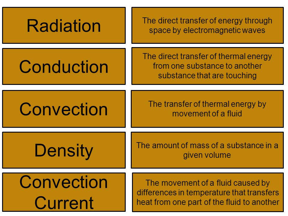 Radiation The direct transfer of energy through space by electromagnetic waves Conduction The direct transfer of thermal energy from one substance to another substance that are touching Convection The transfer of thermal energy by movement of a fluid Density The amount of mass of a substance in a given volume Convection Current The movement of a fluid caused by differences in temperature that transfers heat from one part of the fluid to another