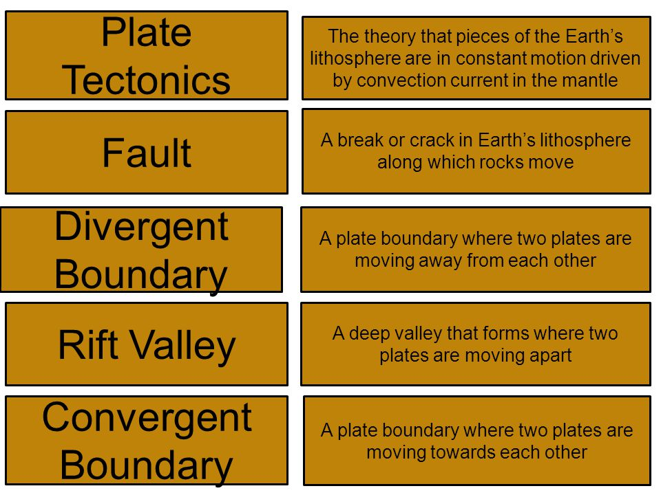 Plate Tectonics The theory that pieces of the Earth's lithosphere are in constant motion driven by convection current in the mantle Fault A break or crack in Earth's lithosphere along which rocks move Divergent Boundary A plate boundary where two plates are moving away from each other Rift Valley A deep valley that forms where two plates are moving apart Convergent Boundary A plate boundary where two plates are moving towards each other
