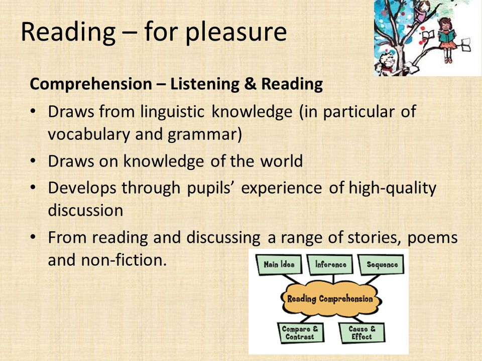 Reading – for pleasure Comprehension – Listening & Reading Draws from linguistic knowledge (in particular of vocabulary and grammar) Draws on knowledge of the world Develops through pupils' experience of high-quality discussion From reading and discussing a range of stories, poems and non-fiction.