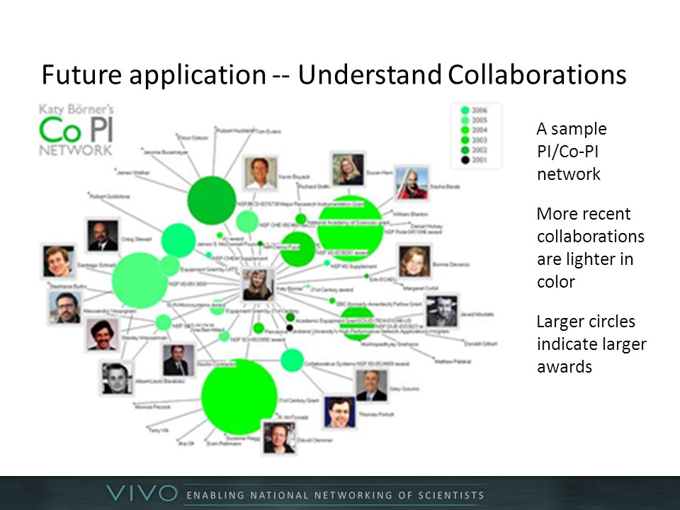 Future application -- Understand Collaborations A sample PI/Co-PI network More recent collaborations are lighter in color Larger circles indicate larger awards