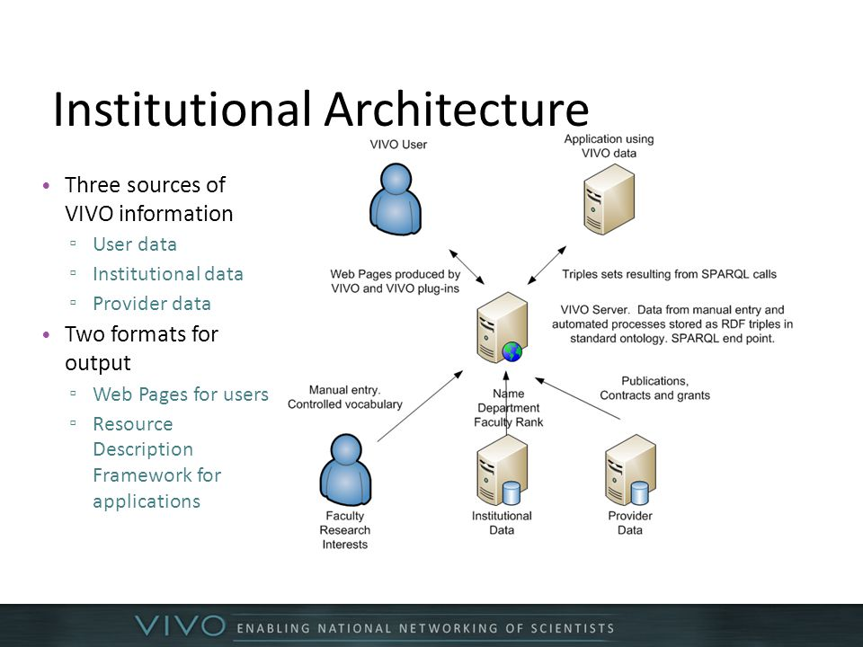 Institutional Architecture Three sources of VIVO information ▫ User data ▫ Institutional data ▫ Provider data Two formats for output ▫ Web Pages for users ▫ Resource Description Framework for applications