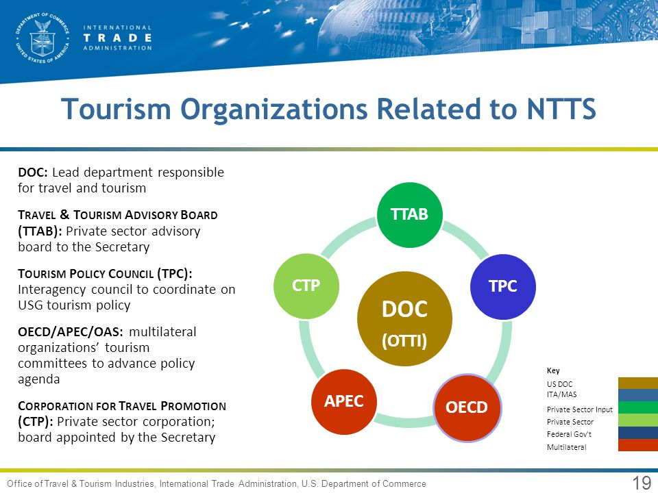 19 Office of Travel & Tourism Industries, International Trade Administration, U.S.