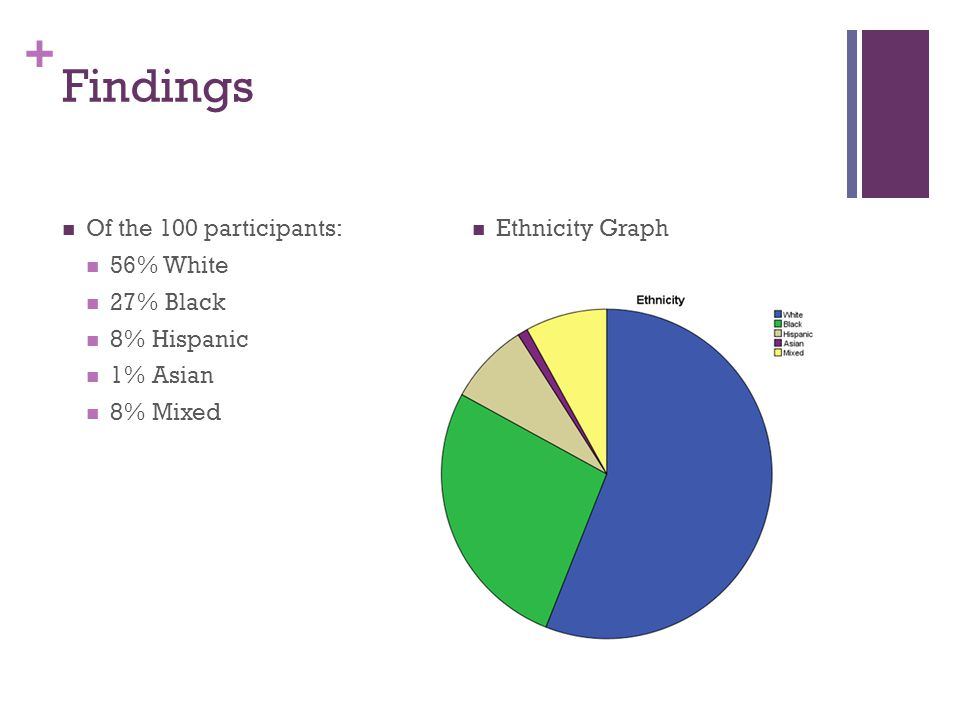 + Findings Of the 100 participants: 56% White 27% Black 8% Hispanic 1% Asian 8% Mixed Ethnicity Graph