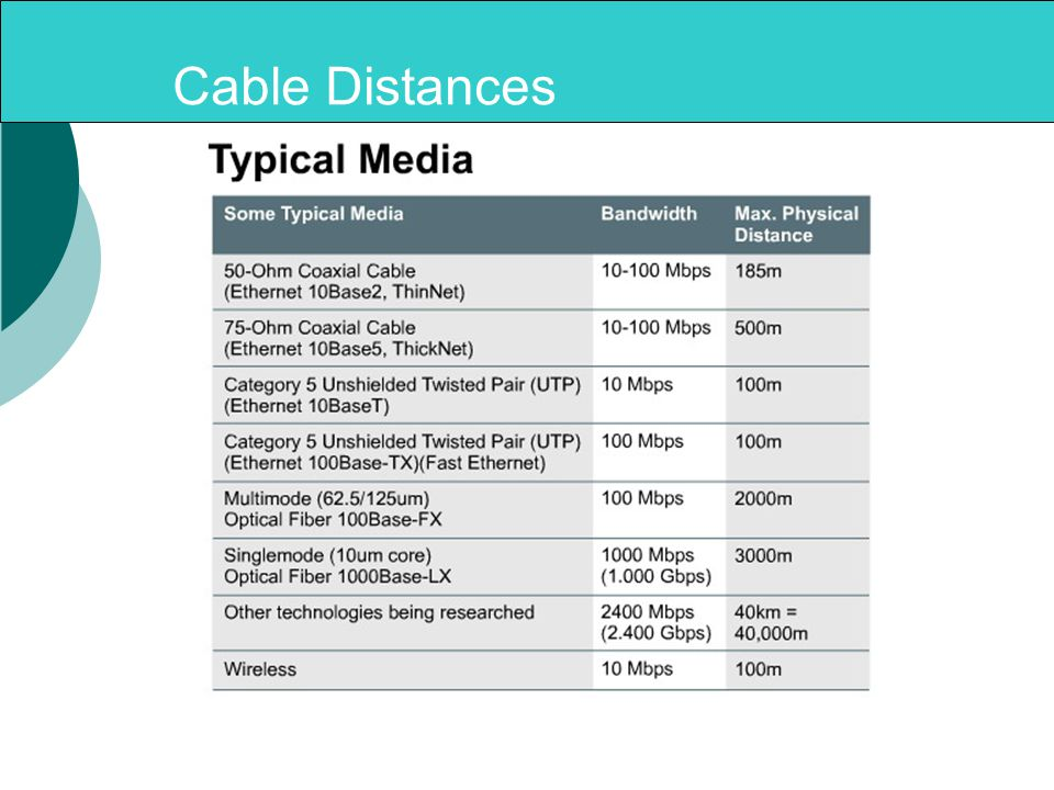 Cable Distances
