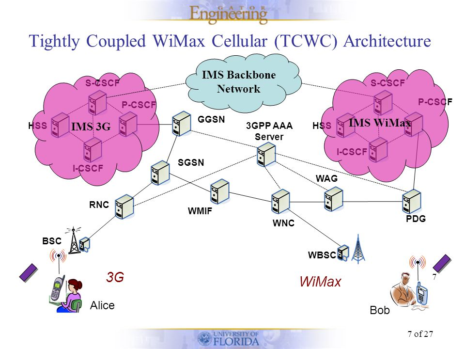 Phd thesis on wimax