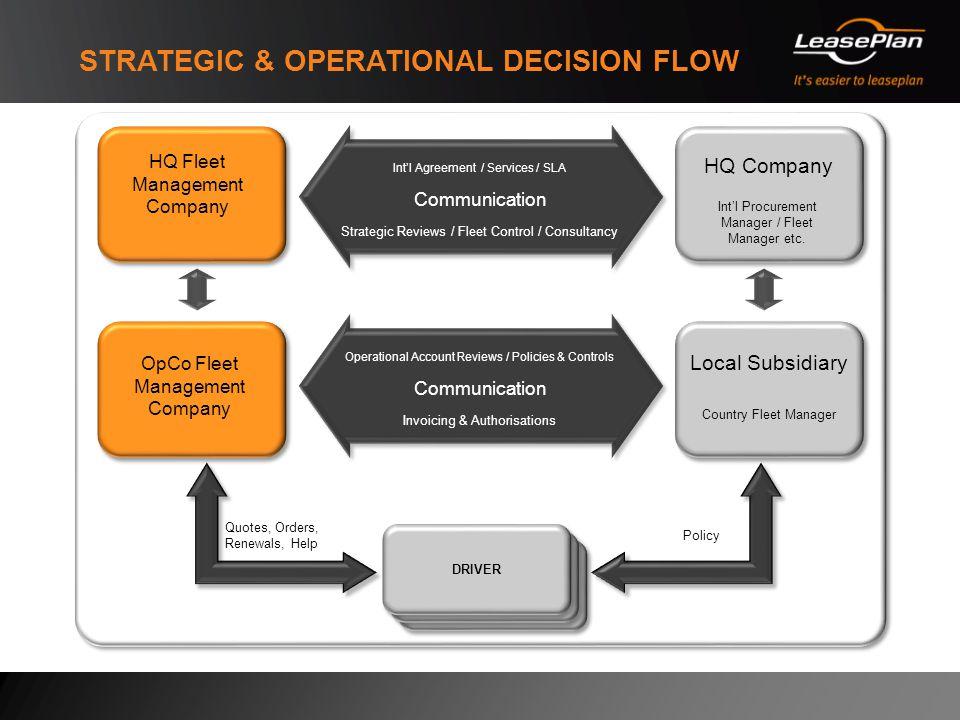 leaseplan fleet management