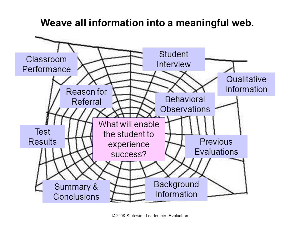 © 2008 Statewide Leadership: Evaluation Weave all information into a meaningful web.