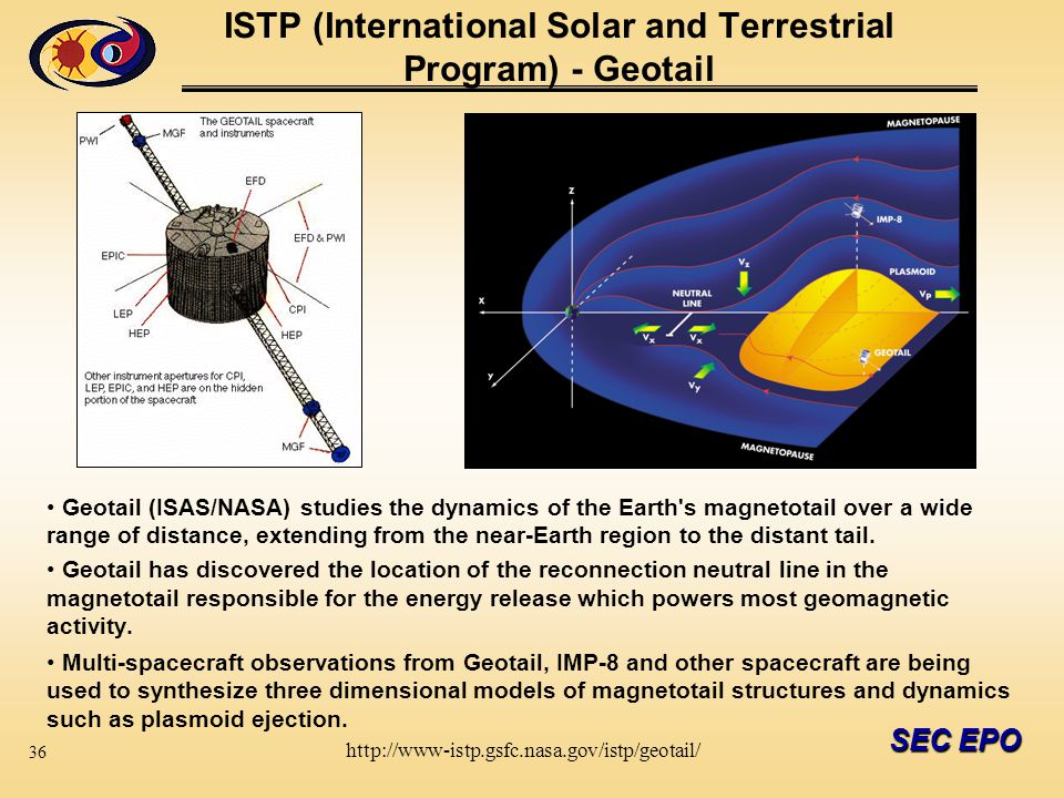 SEC EPO ISTP (International Solar and Terrestrial Program) - Geotail Geotail (ISAS/NASA) studies the dynamics of the Earth s magnetotail over a wide range of distance, extending from the near-Earth region to the distant tail.