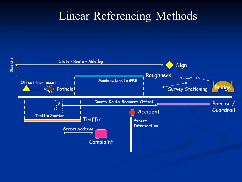 Linear Referencing Methods Sign Roughness Pothole Barrier / Guardrail Accident Complaint Traffic Offset from asset State - Route – Mile log County-Route–Segment-Offset Street Address Street Intersection Traffic Section Machine Link to GPS State Line County Line Survey Stationing Station Bridge
