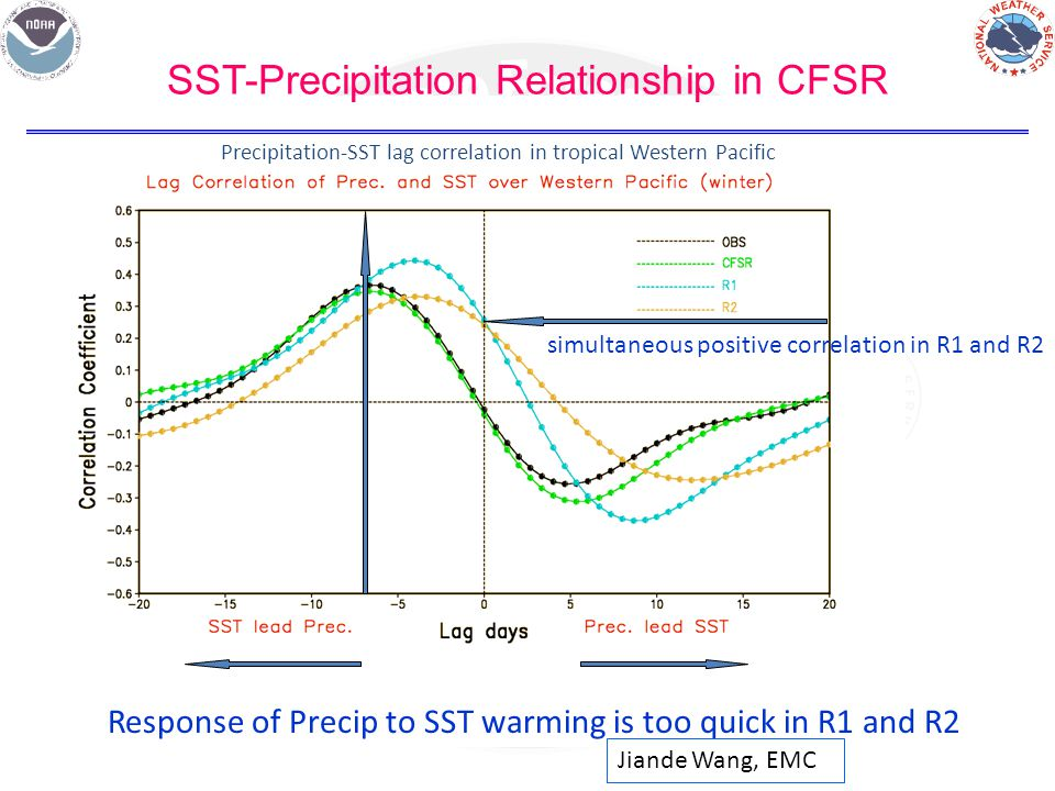 SST-Precipitation Relationship in CFSR Precipitation-SST lag correlation in tropical Western Pacific simultaneous positive correlation in R1 and R2 Response of Precip to SST warming is too quick in R1 and R2 Jiande Wang, EMC