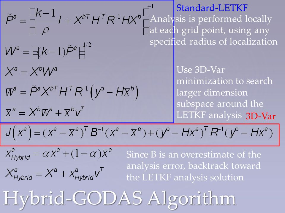 Hybrid-GODAS Algorithm Standard-LETKF 3D-Var Analysis is performed locally at each grid point, using any specified radius of localization Use 3D-Var minimization to search larger dimension subspace around the LETKF analysis Since B is an overestimate of the analysis error, backtrack toward the LETKF analysis solution