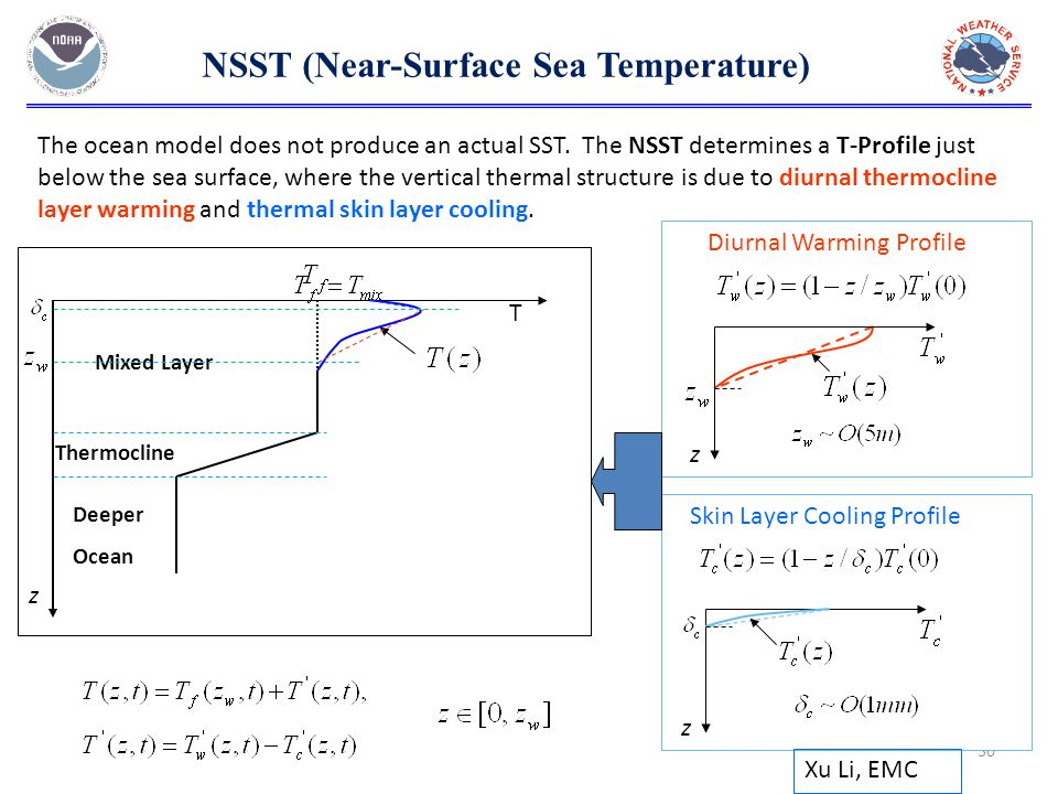 30 NSST (Near-Surface Sea Temperature) Mixed Layer Thermocline z Deeper Ocean Diurnal Warming Profile Skin Layer Cooling Profile z z T Xu Li, EMC The ocean model does not produce an actual SST.
