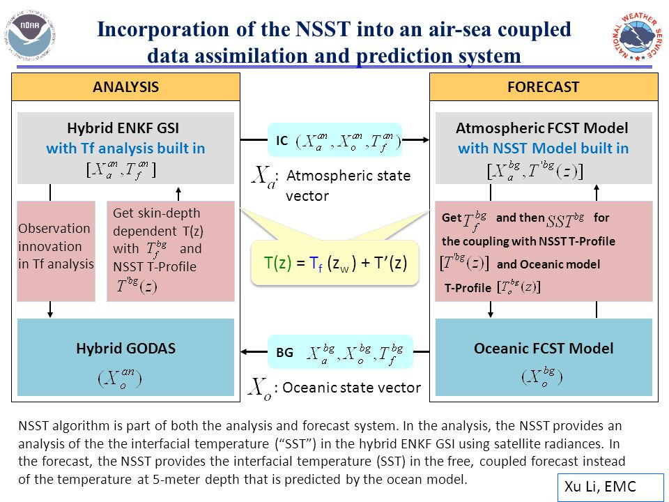 Atmospheric FCST Model with NSST Model built in FORECAST Hybrid ENKF GSI with Tf analysis built in ANALYSIS Hybrid GODAS Get and then for the coupling with NSST T-Profile and Oceanic model T-Profile Incorporation of the NSST into an air-sea coupled data assimilation and prediction system Oceanic FCST Model SST(z) = SST fnd + T w '(z) - T c '(z) T(z) = T f (z w ) + T'(z) BG IC Observation innovation in Tf analysis Get skin-depth dependent T(z) with and NSST T-Profile : Oceanic state vector : Atmospheric state vector Xu Li, EMC NSST algorithm is part of both the analysis and forecast system.