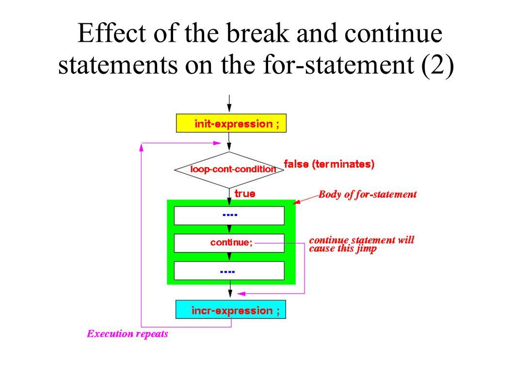 Effect of the break and continue statements on the for-statement (2)