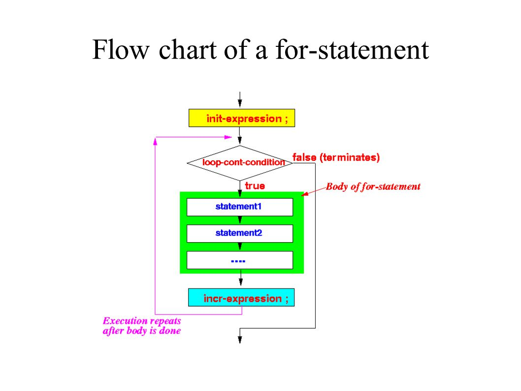 Flow chart of a for-statement