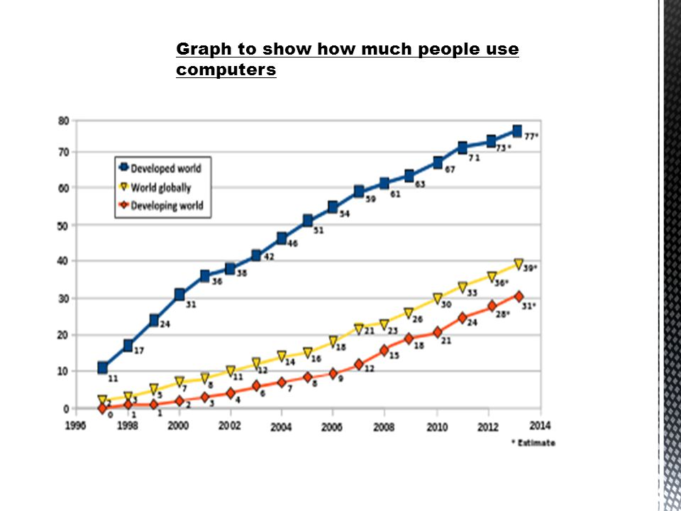 Graph to show how much people use computers