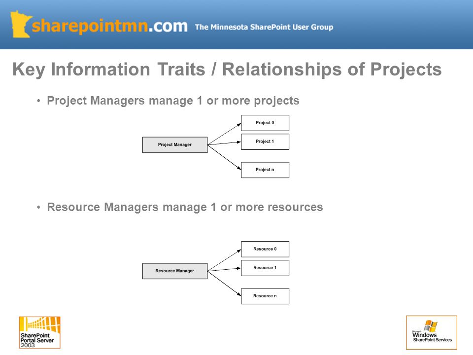 Project Managers manage 1 or more projects Resource Managers manage 1 or more resources Key Information Traits / Relationships of Projects