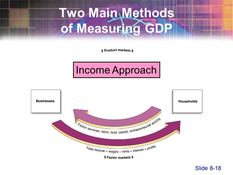 Slide 8-18 Two Main Methods of Measuring GDP Income Approach