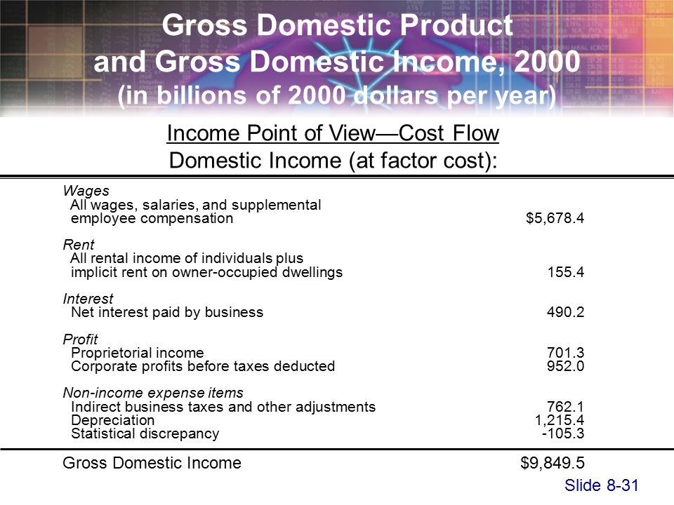 Slide 8-31 Income Point of View—Cost Flow Domestic Income (at factor cost): Wages All wages, salaries, and supplemental employee compensation$5,678.4 Rent All rental income of individuals plus implicit rent on owner-occupied dwellings155.4 Interest Net interest paid by business490.2 Profit Proprietorial income701.3 Corporate profits before taxes deducted952.0 Non-income expense items Indirect business taxes and other adjustments762.1 Depreciation1,215.4 Statistical discrepancy Gross Domestic Income$9,849.5 Gross Domestic Product and Gross Domestic Income, 2000 (in billions of 2000 dollars per year)