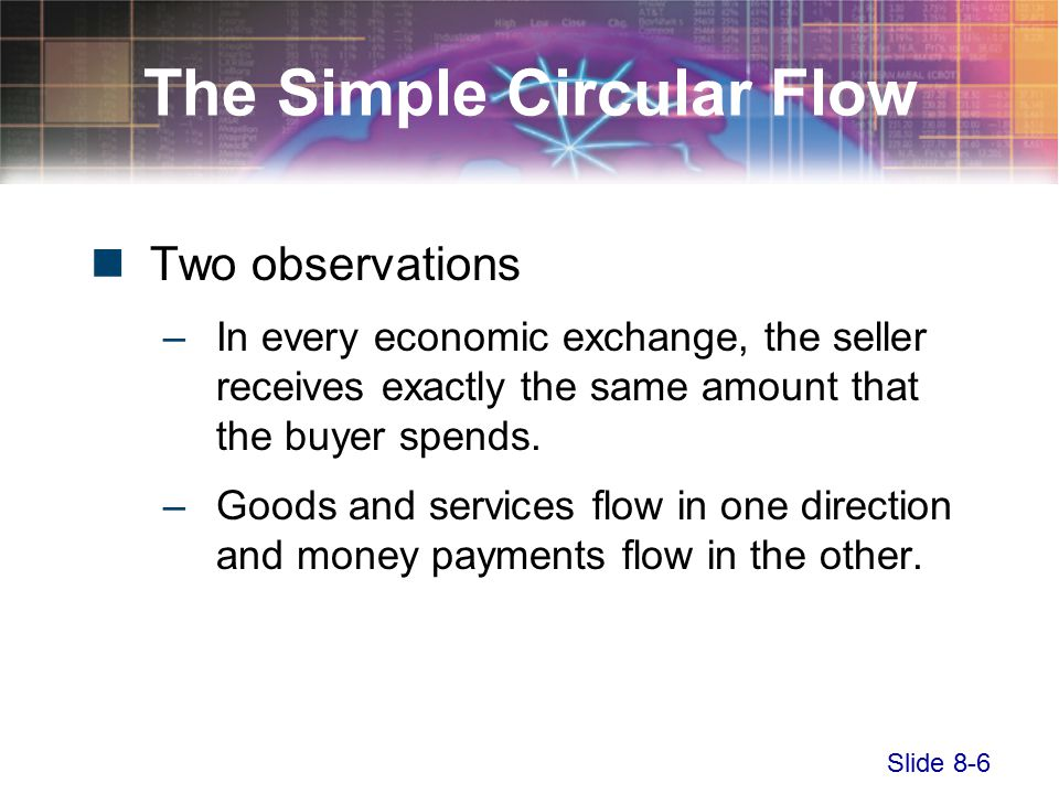 Slide 8-6 The Simple Circular Flow Two observations –In every economic exchange, the seller receives exactly the same amount that the buyer spends.