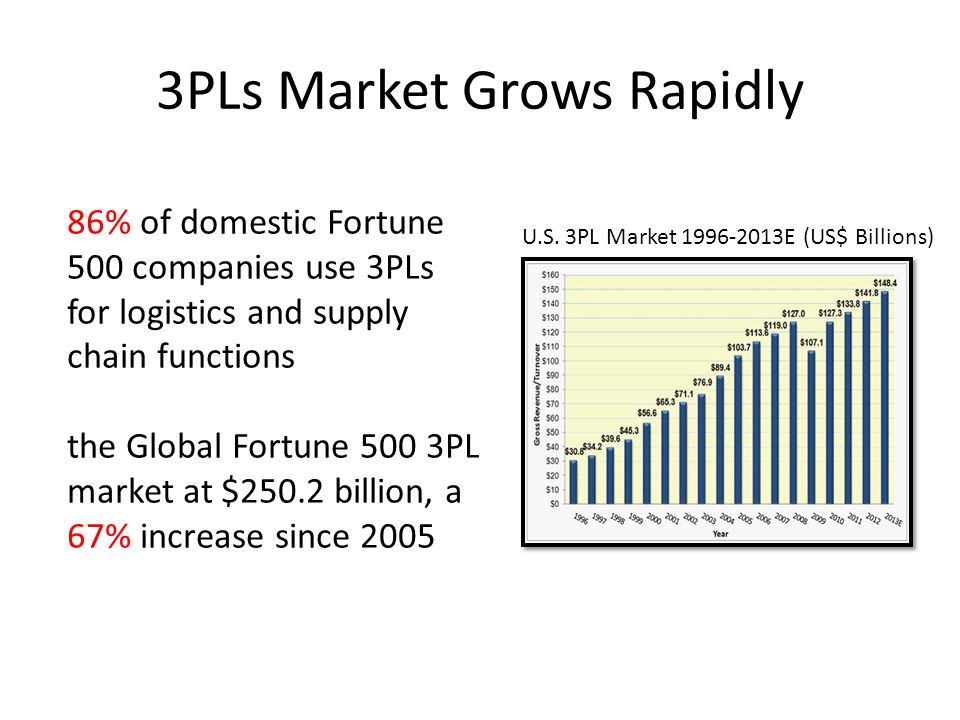 3PLs Market Grows Rapidly U.S.
