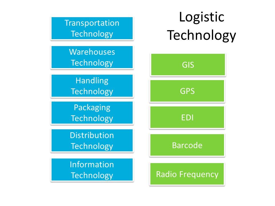 Logistic Technology Transportation Technology Transportation Technology Warehouses Technology Warehouses Technology Handling Technology Handling Technology Packaging Technology Packaging Technology Distribution Technology Distribution Technology Information Technology Information Technology GIS GPS EDI Barcode Radio Frequency