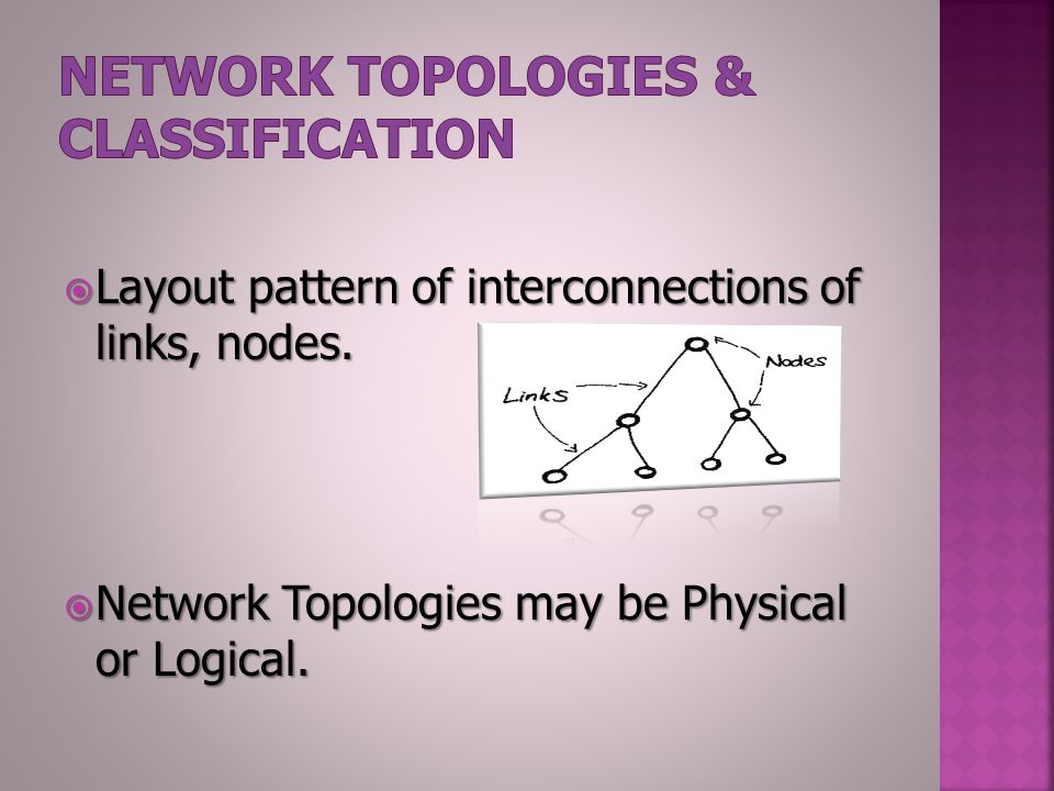  Layout pattern of interconnections of links, nodes.