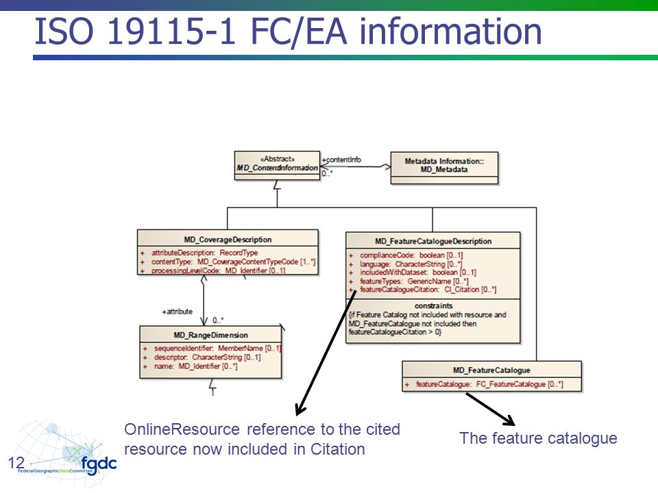 ISO FC/EA information 12 OnlineResource reference to the cited resource now included in Citation The feature catalogue