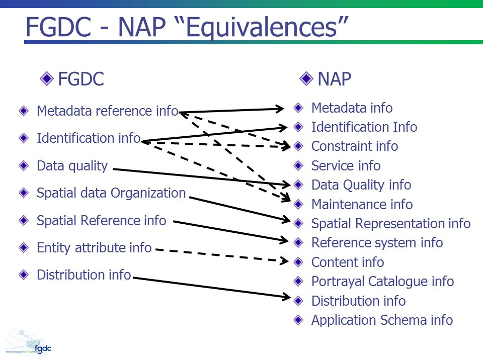 FGDC - NAP Equivalences Metadata reference info Identification info Data quality Spatial data Organization Spatial Reference info Entity attribute info Distribution info Metadata info Identification Info Constraint info Service info Data Quality info Maintenance info Spatial Representation info Reference system info Content info Portrayal Catalogue info Distribution info Application Schema info FGDCNAP