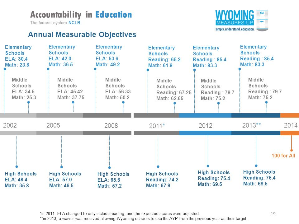 19 Accountability in Education The federal system NCLB Elementary Schools ELA: 30.4 Math: Middle Schools ELA: 34.5 Math: 25.3 High Schools ELA: 48.4 Math: * ** High Schools Reading: 75.4 Math: 69.5 High Schools Reading: 75.4 Math: 69.5 High Schools Reading: 74.2 Math: 67.9 High Schools ELA: 65.6 Math: 57.2 High Schools ELA: 57.0 Math: for All *in 2011, ELA changed to only include reading, and the expected scores were adjusted.