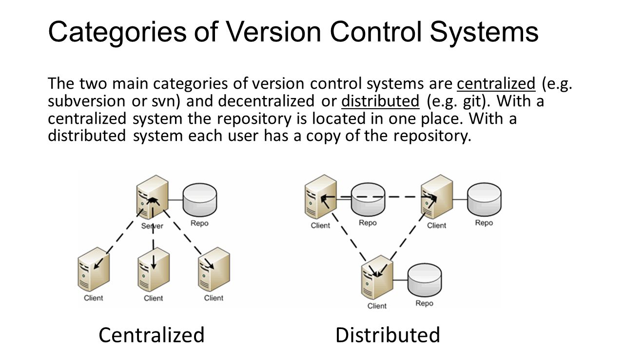 Version control with git version control version control is a categories of version control systems the two main categories of version control systems are centralized pooptronica