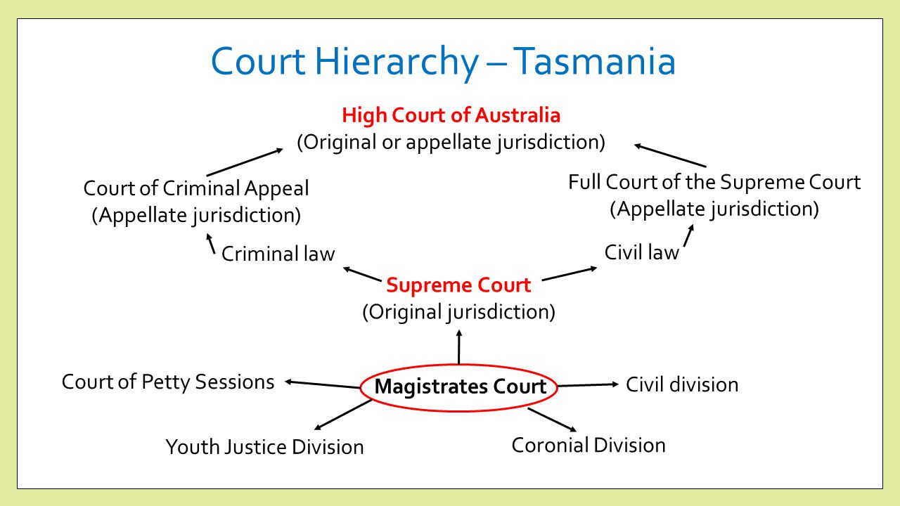 What is the difference between common law and statutory law?