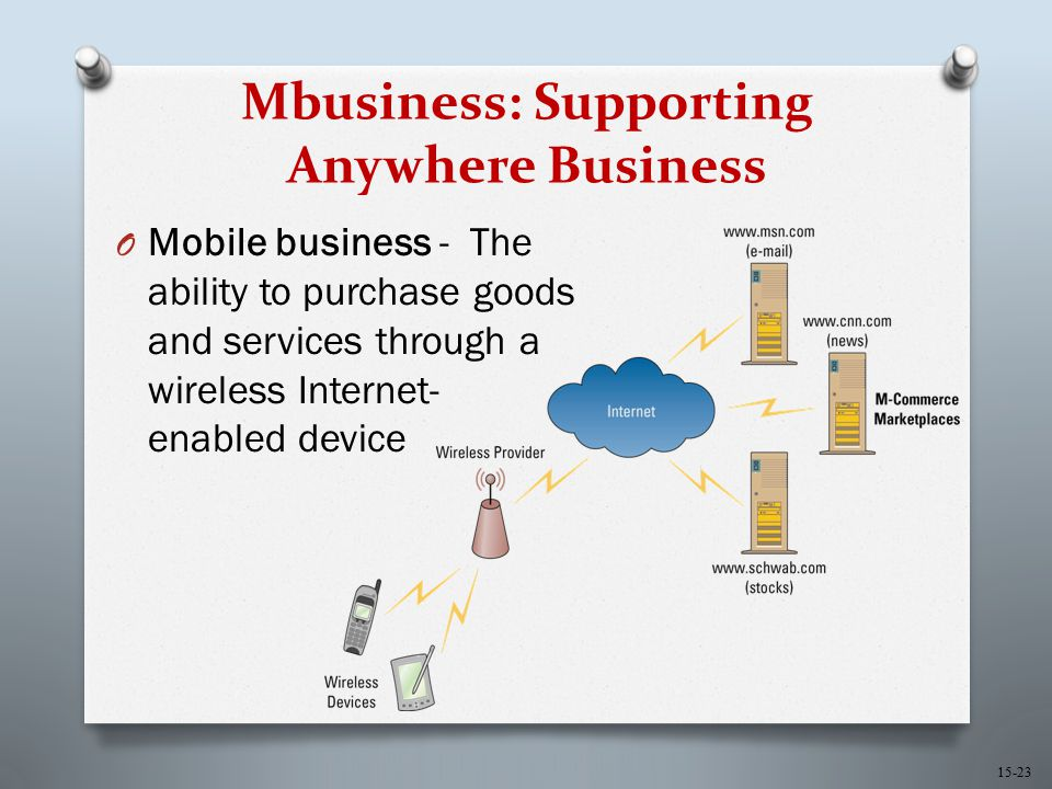 15-23 Mbusiness: Supporting Anywhere Business O Mobile business - The ability to purchase goods and services through a wireless Internet- enabled devi