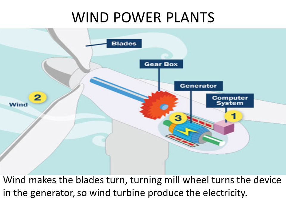 WIND POWER PLANTS Wind makes the blades turn, turning mill wheel turns the device in the generator, so wind turbine produce the electricity.