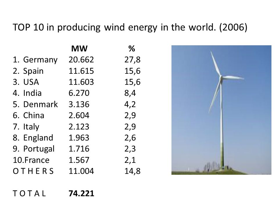 TOP 10 in producing wind energy in the world.