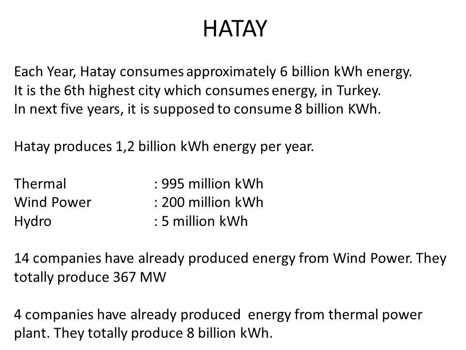 HATAY Each Year, Hatay consumes approximately 6 billion kWh energy.