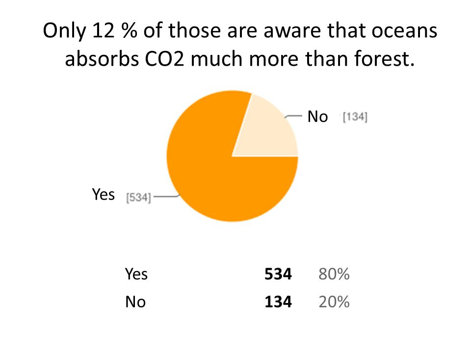Only 12 % of those are aware that oceans absorbs CO2 much more than forest.