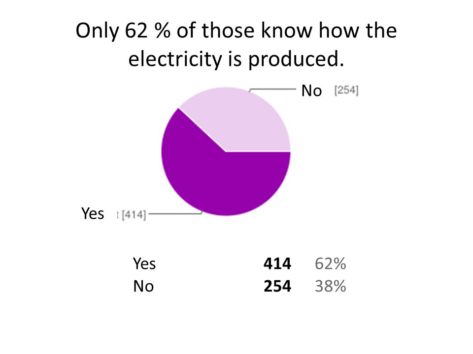 Only 62 % of those know how the electricity is produced. Yes41462% No25438% No Yes