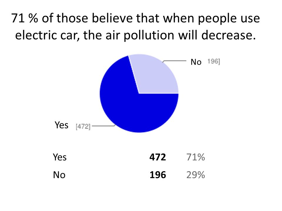 71 % of those believe that when people use electric car, the air pollution will decrease.