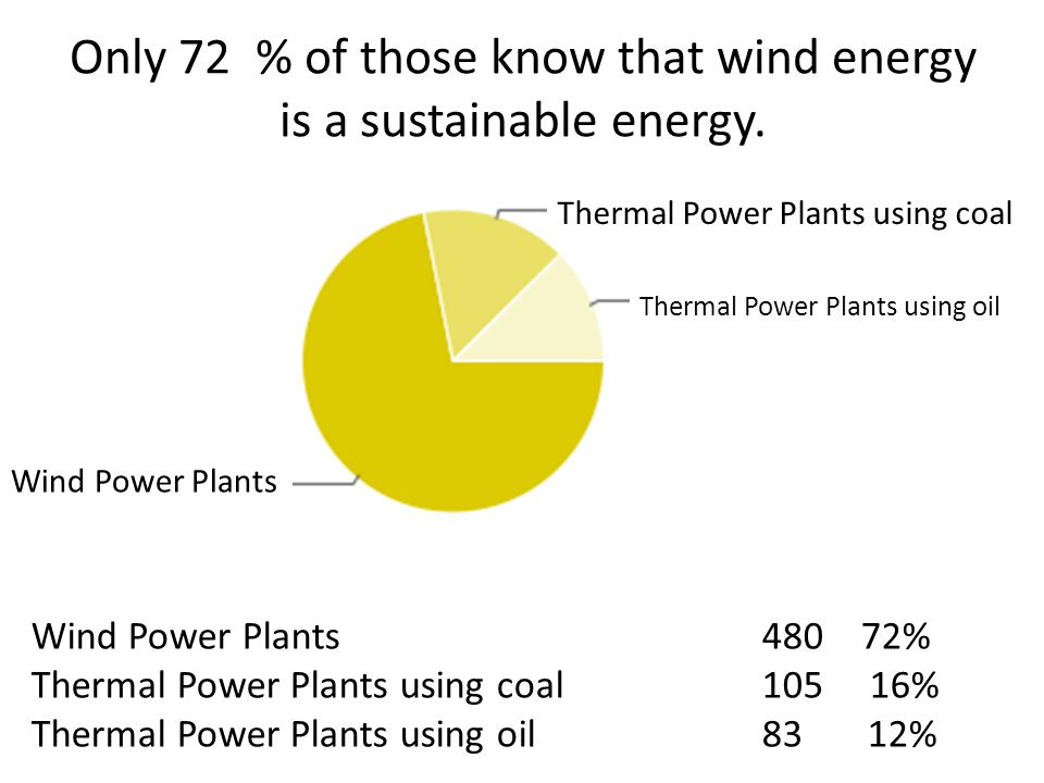 Only 72 % of those know that wind energy is a sustainable energy.