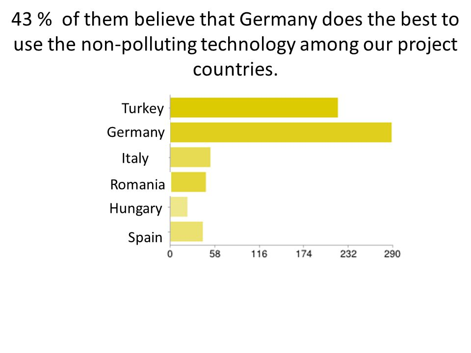 43 % of them believe that Germany does the best to use the non-polluting technology among our project countries.