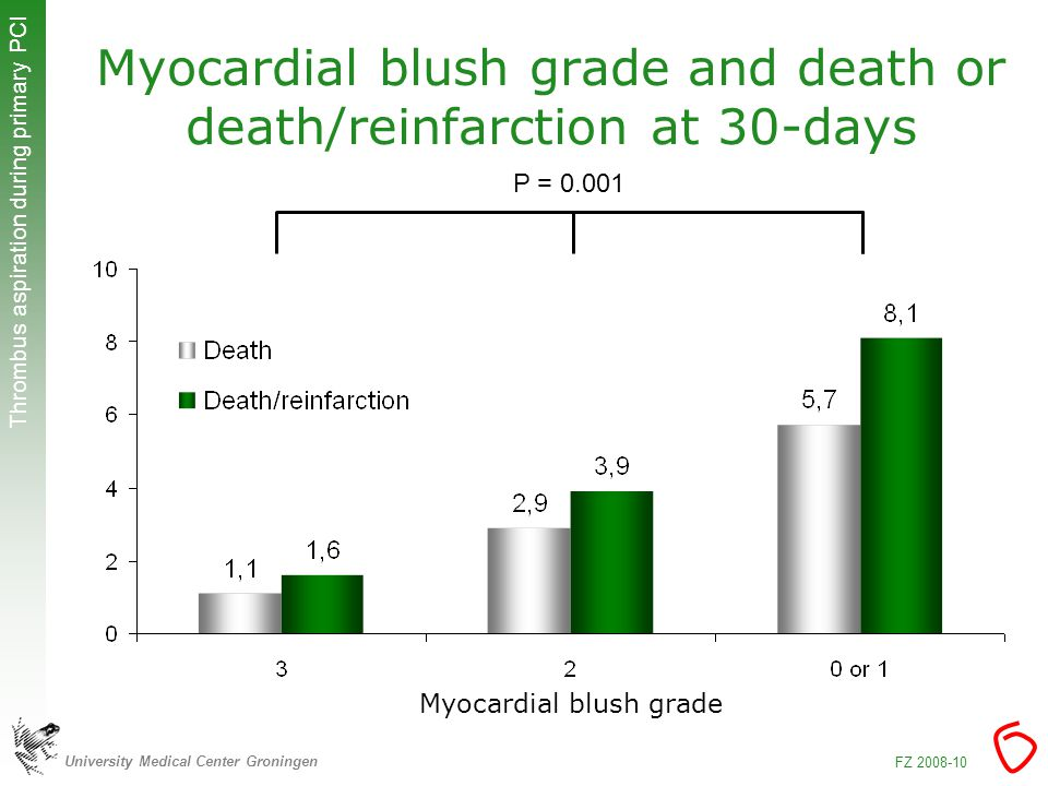 University Medical Center Groningen Thrombus aspiration during primary PCI FZ Myocardial blush grade and death or death/reinfarction at 30-days Myocardial blush grade P = 0.001