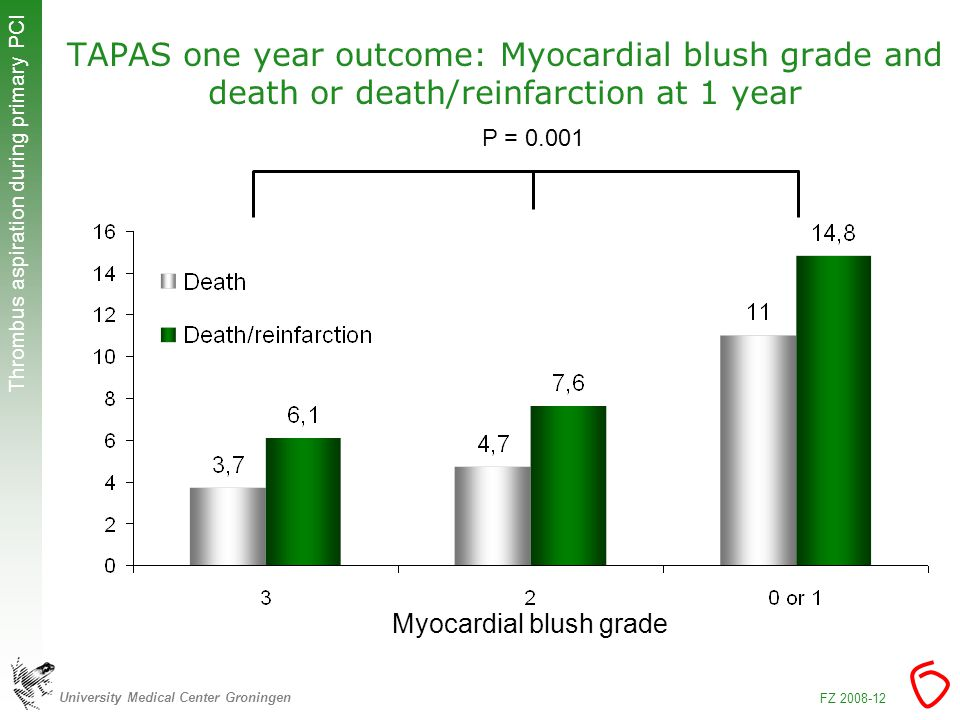 University Medical Center Groningen Thrombus aspiration during primary PCI FZ TAPAS one year outcome: Myocardial blush grade and death or death/reinfarction at 1 year Myocardial blush grade P = 0.001