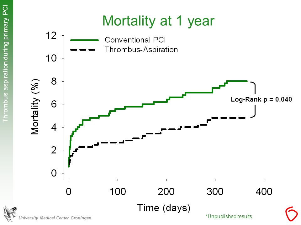 University Medical Center Groningen Thrombus aspiration during primary PCI Mortality at 1 year Log-Rank p = *Unpublished results
