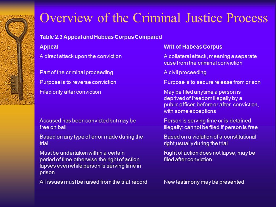 Overview of the Criminal Justice Process Table 2.3 Appeal and Habeas Corpus Compared Appeal Writ of Habeas Corpus A direct attack upon the conviction A collateral attack, meaning a separate case from the criminal conviction Part of the criminal proceeding A civil proceeding Purpose is to reverse conviction Purpose is to secure release from prison Filed only after conviction May be filed anytime a person is deprived of freedom illegally by a public officer, before or after conviction, with some exceptions Accused has been convicted but may be Person is serving time or is detained free on bail illegally: cannot be filed if person is free Based on any type of error made during the Based on a violation of a constitutional trialright,usually during the trial Must be undertaken within a certain Right of action does not lapse, may be period of time otherwise the right of actionfiled after conviction lapses even while person is serving time in prison All issues must be raised from the trial record New testimony may be presented