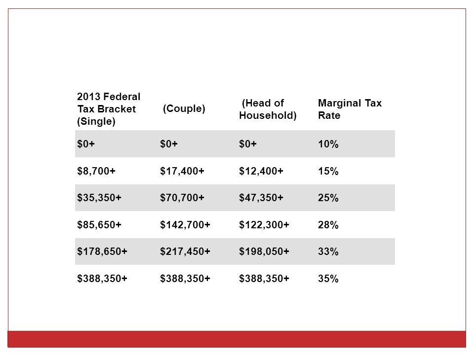 2013 Federal Tax Bracket (Single) (Couple) (Head of Household) Marginal Tax Rate $0+ 10% $8,700+$17,400+$12,400+15% $35,350+$70,700+$47,350+25% $85,650+$142,700+$122,300+28% $178,650+$217,450+$198,050+33% $388, %